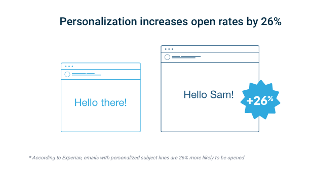 targeted email personalization