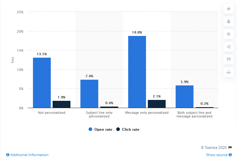 personalized email statistics